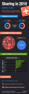 2010 Addthis Trends Infographic