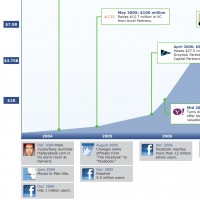 TechCrunch - The Rise Of Facebook's Valuation From 2004-2011